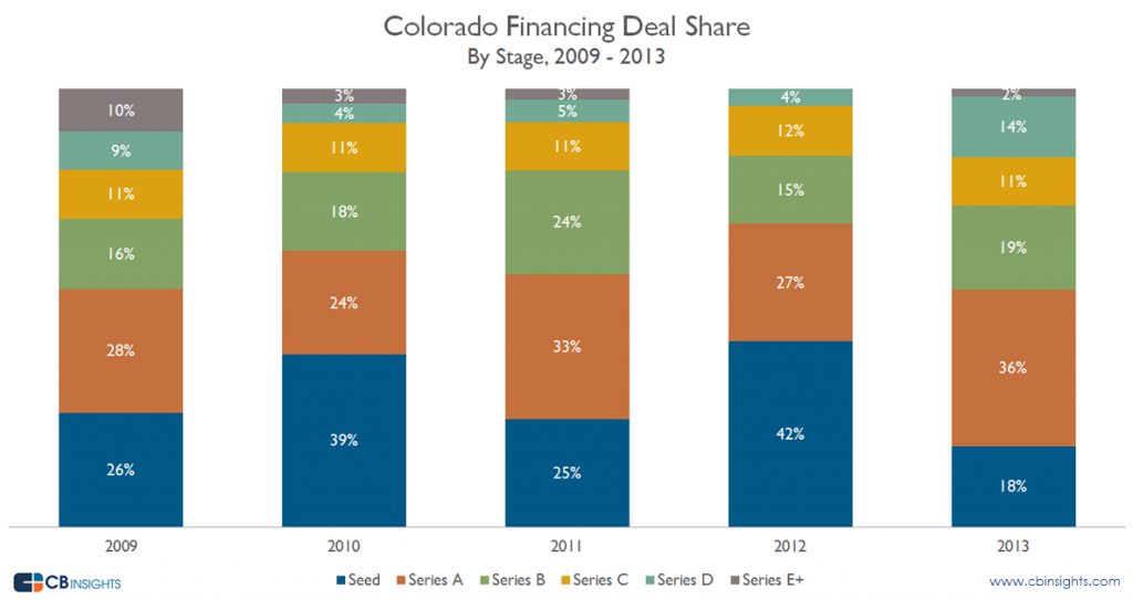Colorado Financing Deal Share