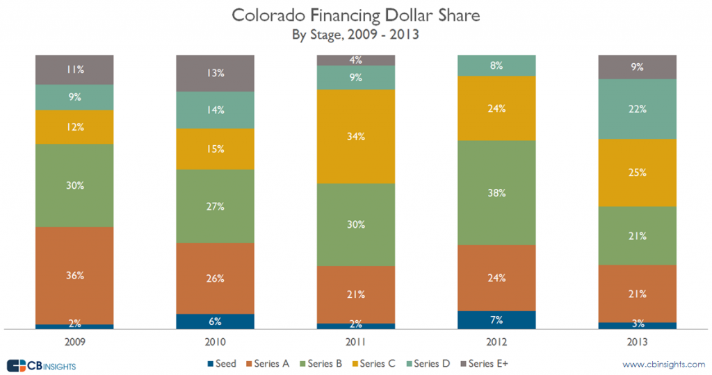 Colorado Financing Dollar Share
