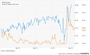 ITEDS_^VIX_chart (1)